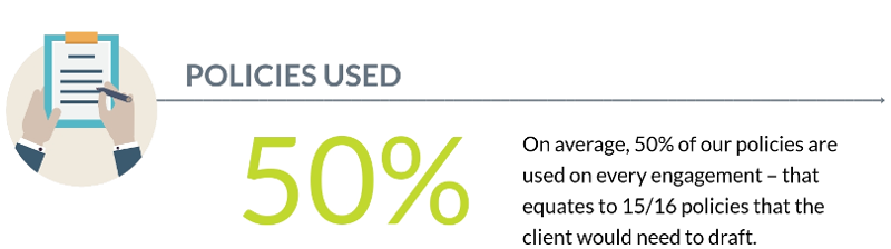 On average, 50% of our policies are used on every engagement – that equates to 15/16 policies that the client would need to draft.
