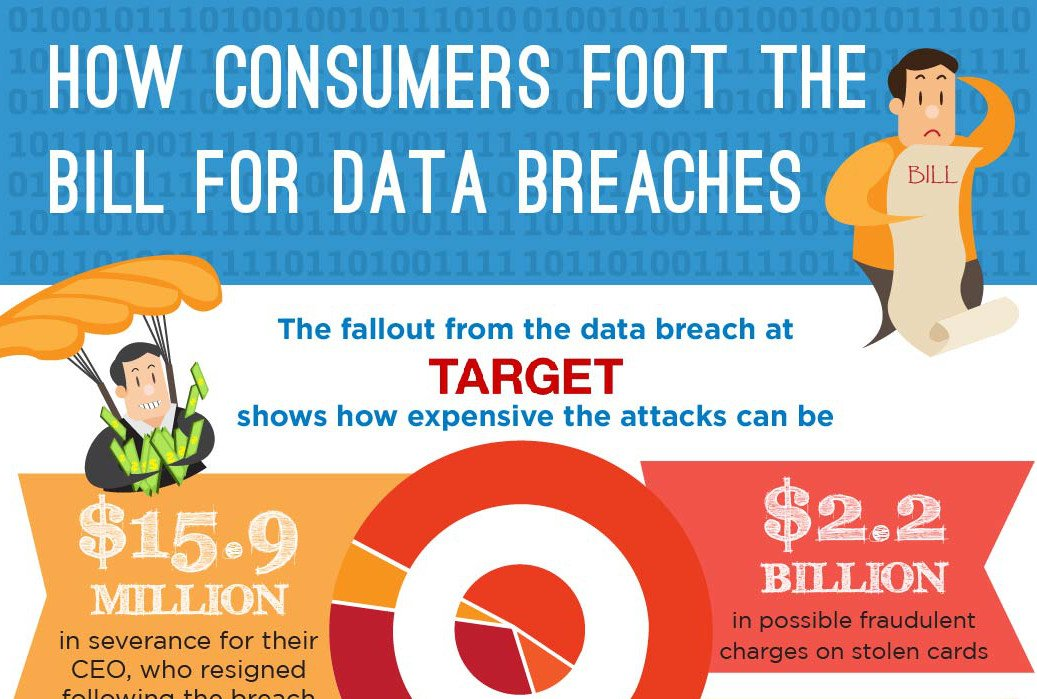 choicepoint data breach Dismiss data breach negligence suits because consumer class plaintiffs  fargo , choicepoint—none of the affected companies have suffered.