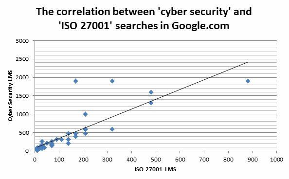Correlation between cyber security and iso27001 searches