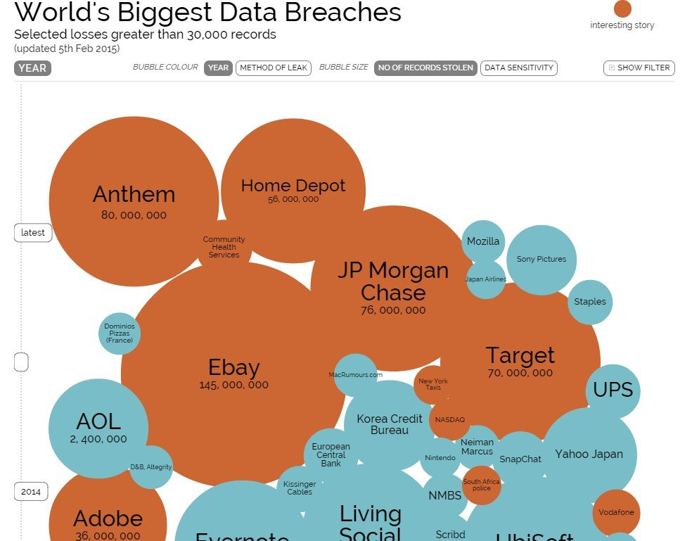 Data breach bubble chart