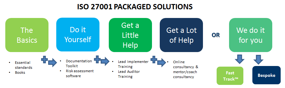 ISO27001 implementation solutions