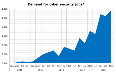 Soaring demand for ISO 27001-qualified cybersecurity professionals ...