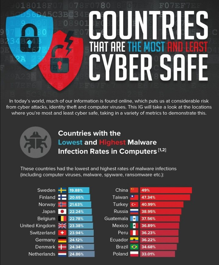 Infographic Usa 1 Target For Cyber Attacks It