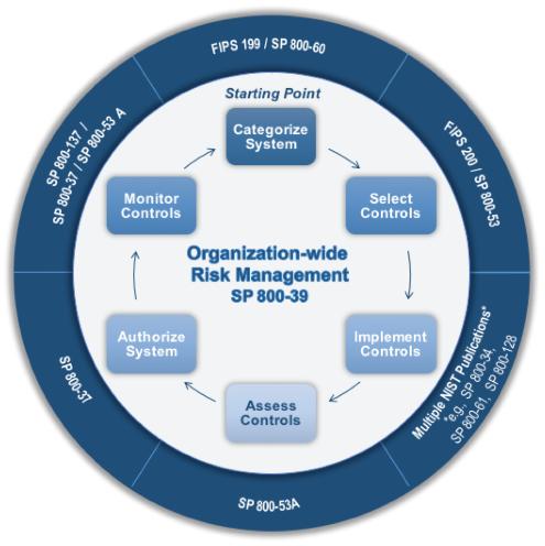 Risk Management Framework steps