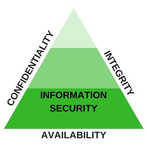 NIST cybersecurity framework, CIA
