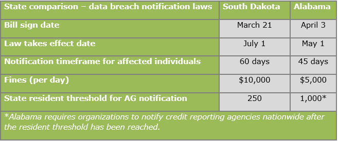 South Dakota and Alabama data breach notification regulations