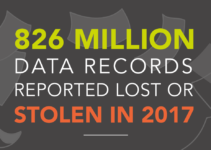 Data breaches in 2017