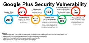 Google Plus Security Vulnerability Timeline