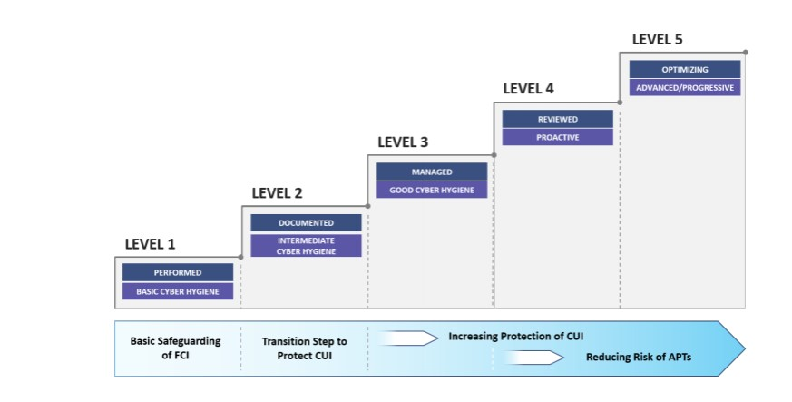 CMMC levels and associated focus