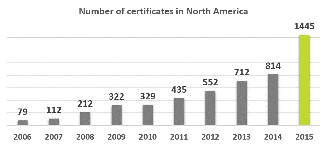 ISO 27001 certification in the US