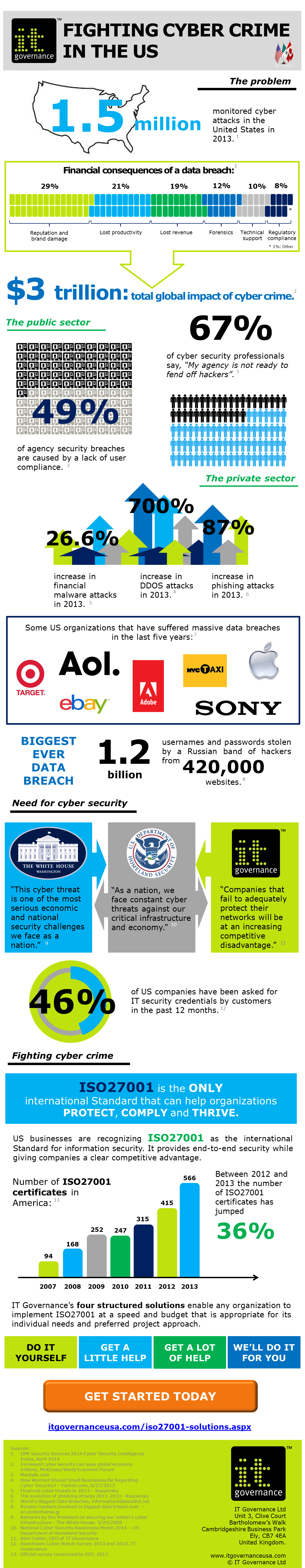 Fighting cyber crime in the US infographic