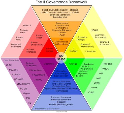 it governance governance risk management and compliance for information technology. Black Bedroom Furniture Sets. Home Design Ideas
